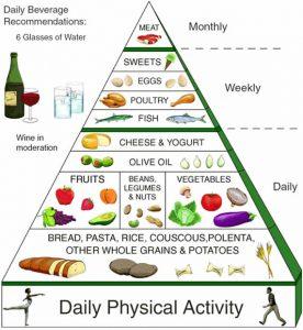 Il latte e i latticini sono alimenti quotidiani della dieta mediterranea.
